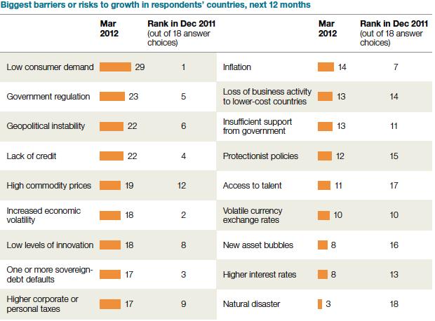 McKinsey charts
