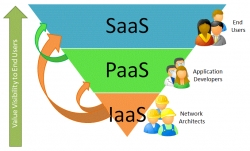 ApplStream Integrated Solutions - SaaS